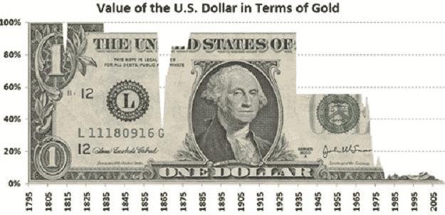 الفرق بين العملة مقابل المال