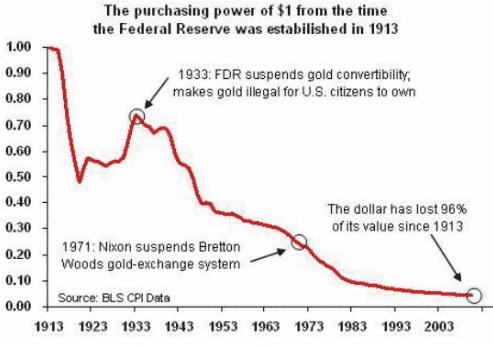 قوة العملة الشرائية تقل