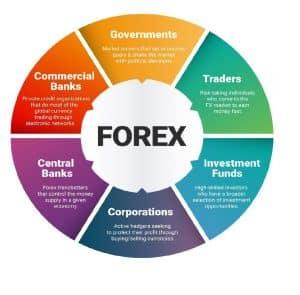 شكل توضيجي لتعريف كلمه فوركس