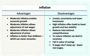 شكل يوضح إيجابيات وسلبيات التضخم