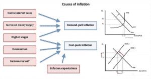 شكل يوضح اسباب حدوث التضخم