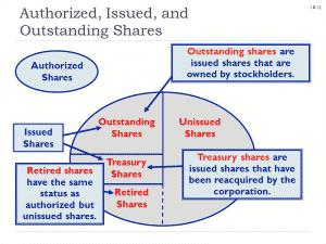 شكل يوضح الأسهم المرخصة و الاسهم المصد