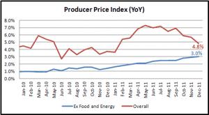 شكل يوضح مؤشر أسعار المنتجين (PPI)