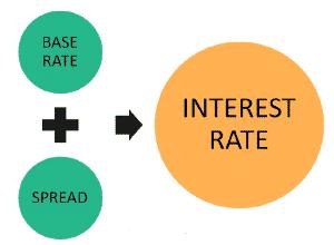 شكل يوضح متى يتم تطبيق أسعار الفائدة؟