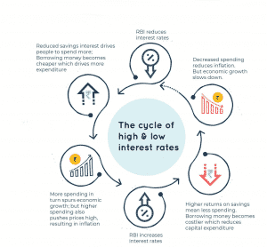 شكل يوضح ما هو محركات سعر الفائدة؟